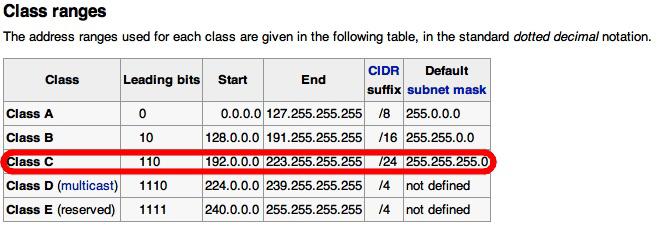 Class C IP Hosting